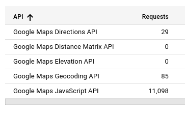 Google Maps Platform New Pricing Model Geodirectory
